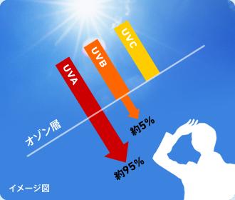 出典:www.laroche-posay.jp